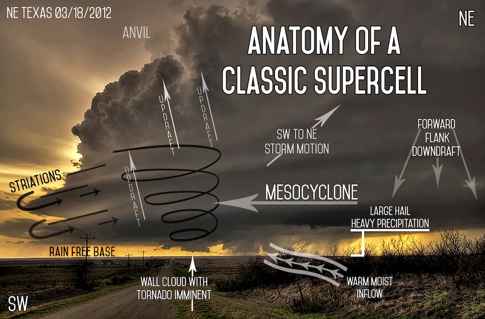 Supercell Storm Diagram A Supercell Is A Thunderstorm For Lucian