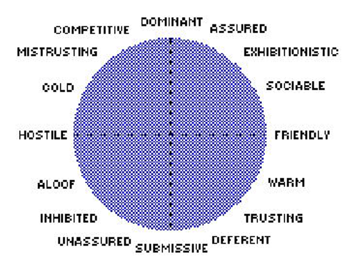 graphic about Printable Personality Quiz named What Form Are Oneself? This Temperament Quiz Can make On your own into a