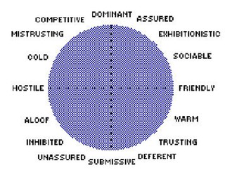 interpersonal-circumplex2.jpg